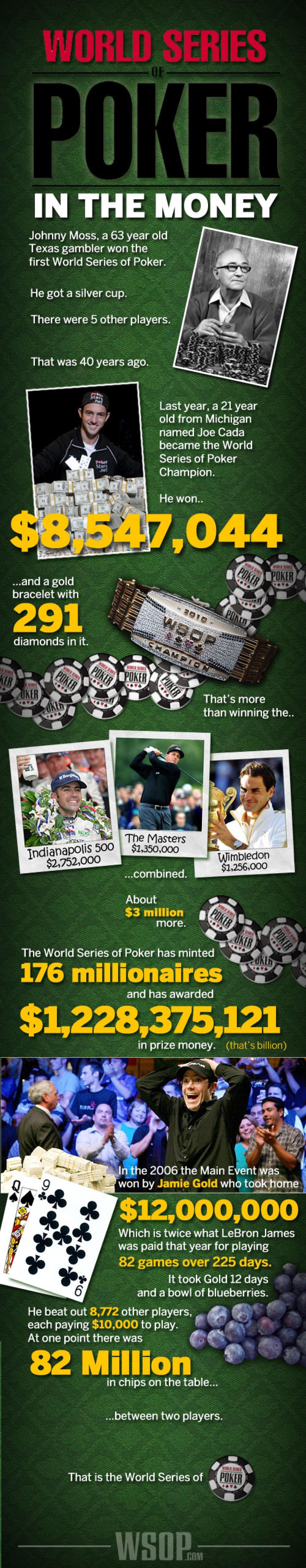 WSOP Prizes