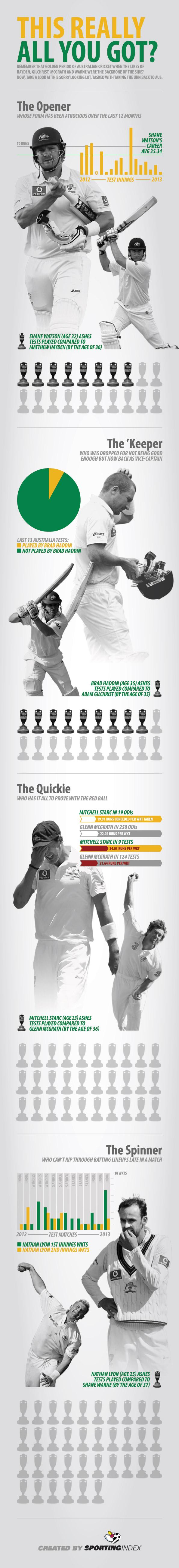 Downgrading graph of Cricket team of Australia