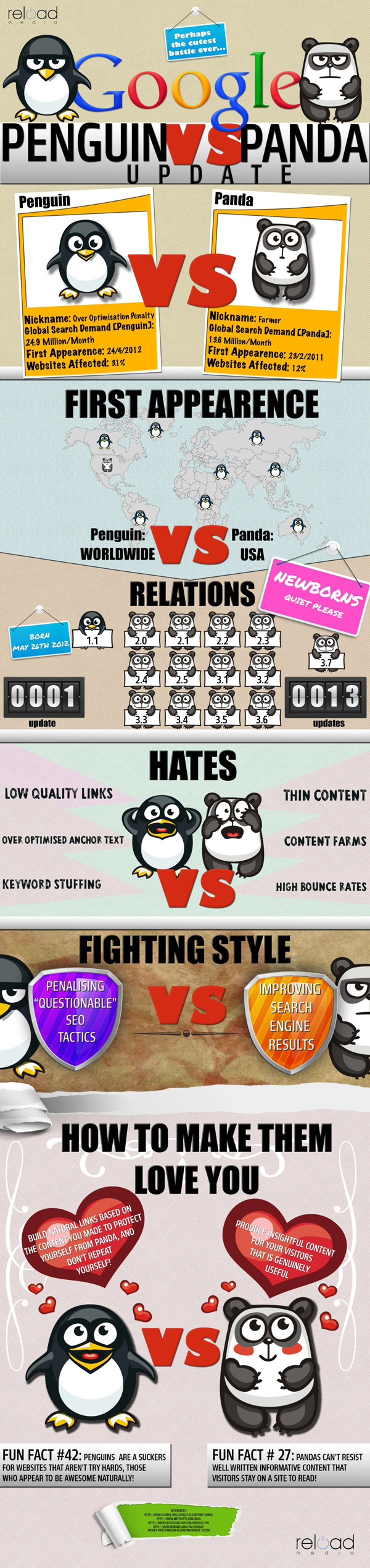 Google Penguin vs Panda update