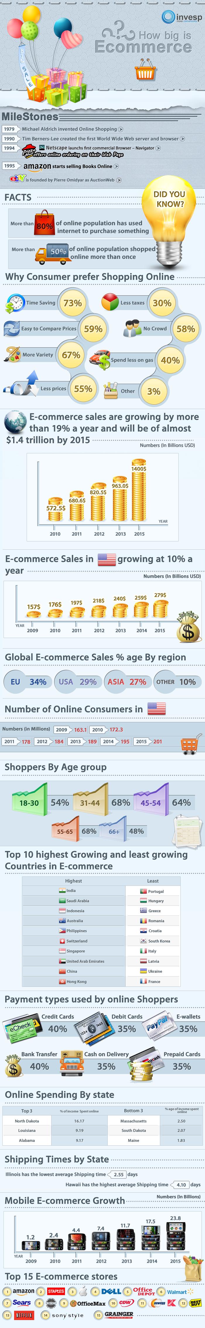 How big is ecommerce