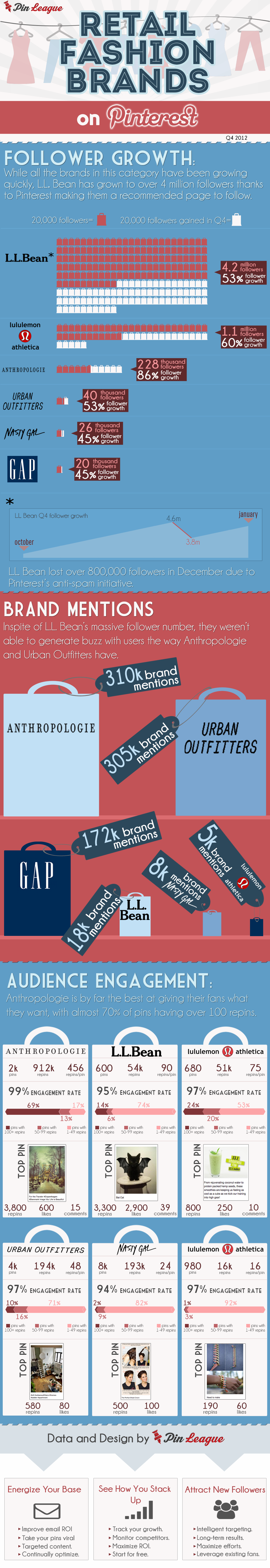 Retail fashion brands on pintrest