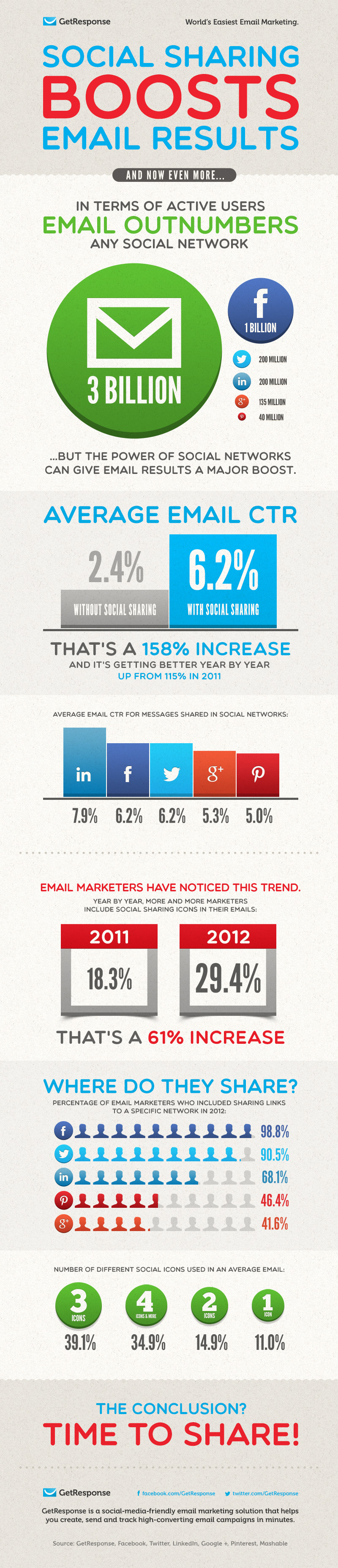 Social sharing boost email