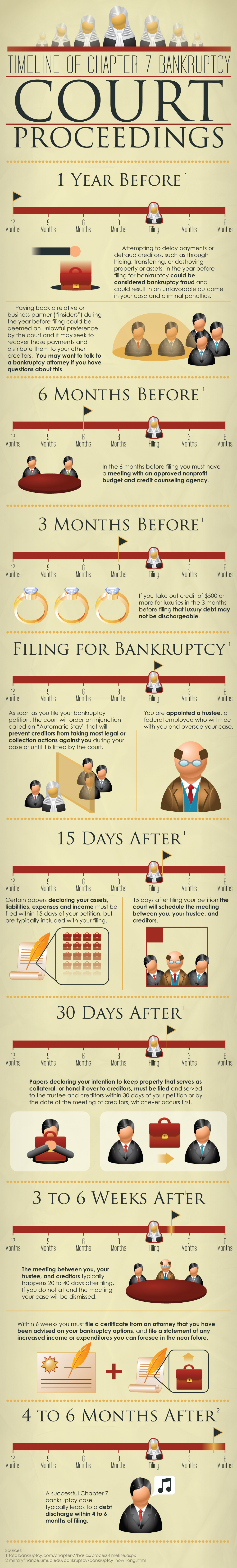 Timeline of Chapter 7 Bankruptcy