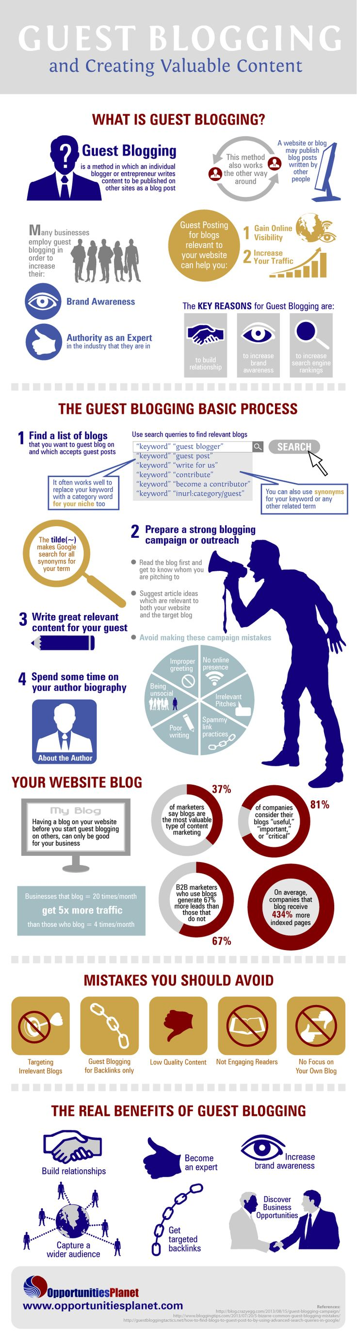 Why Guest Blogging?