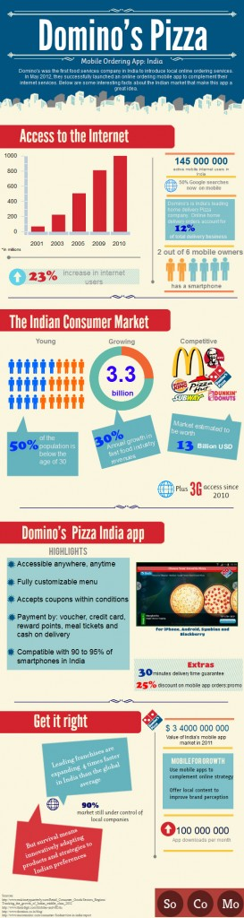 Dominos Pizza mobile ordering app