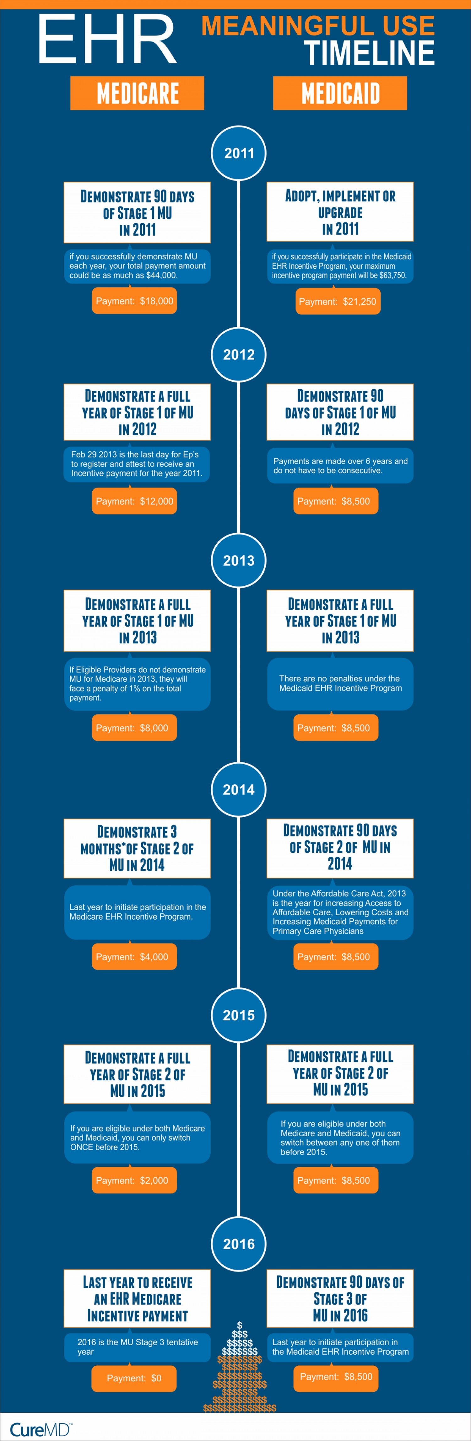 EHR Meaningful use Timeline