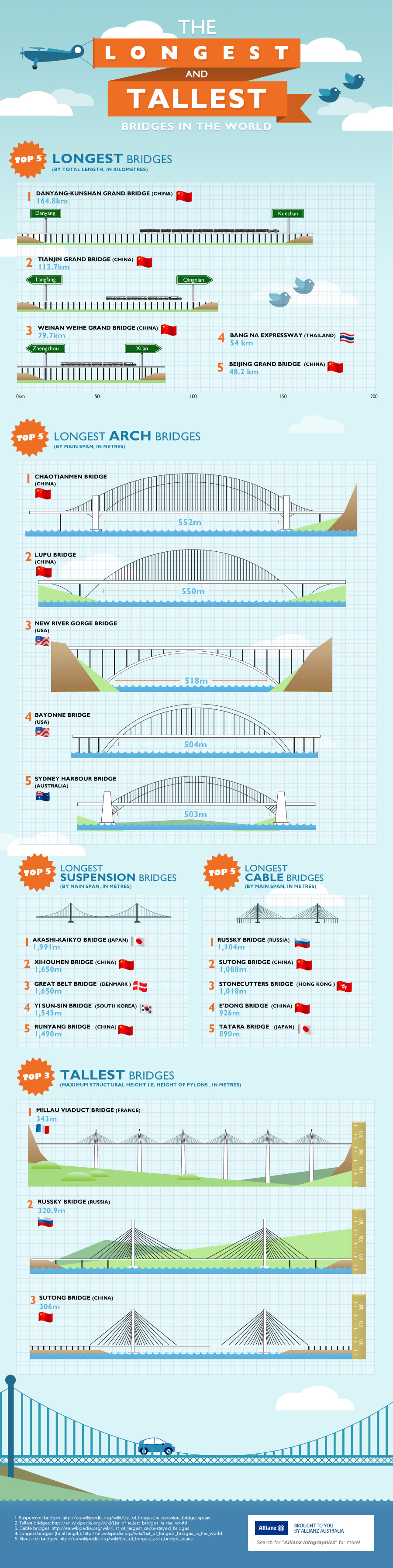 Longest and tallest Bridges