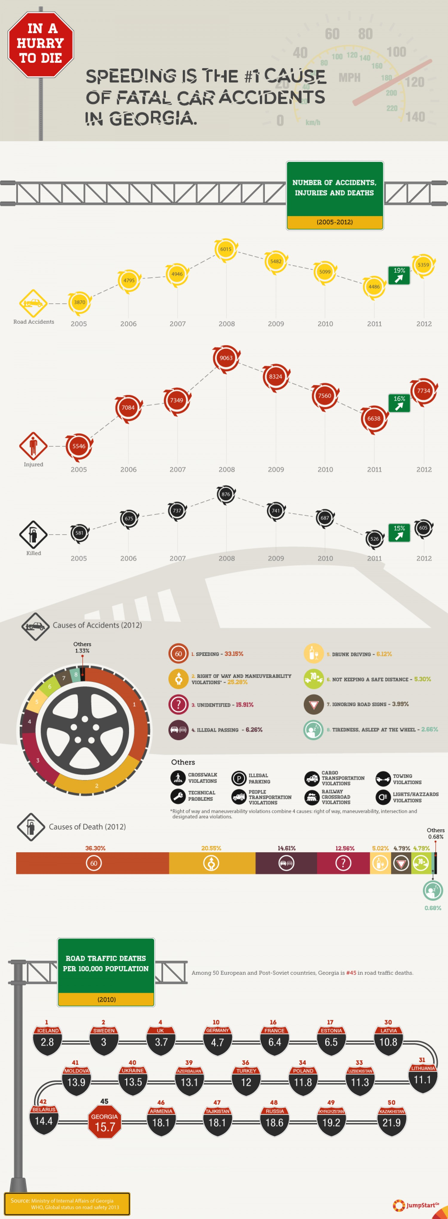 Road accident graph