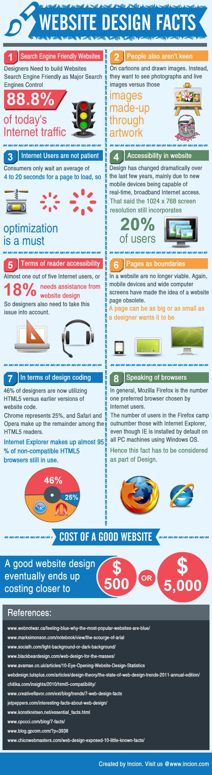 Website design facts