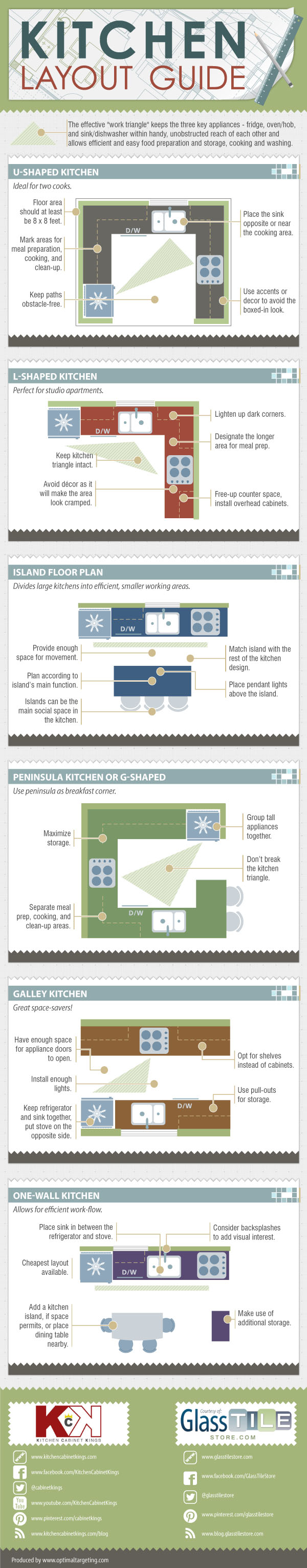 How to Choose a Kitchen Layout Based on the Fridge-Oven-Sink Work Triangle