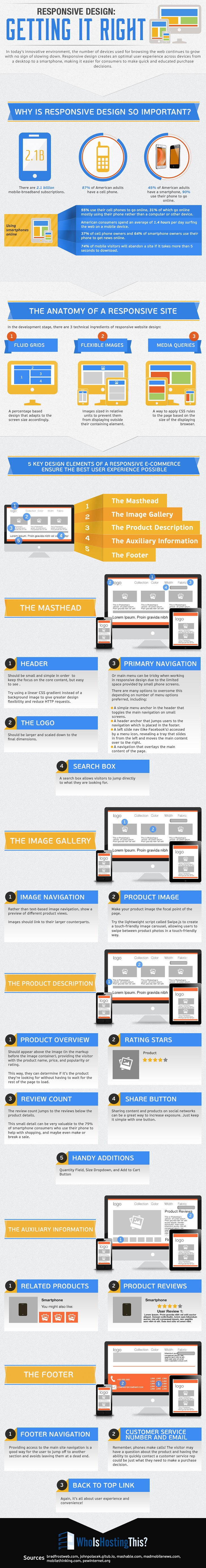 How to make responsive web design work