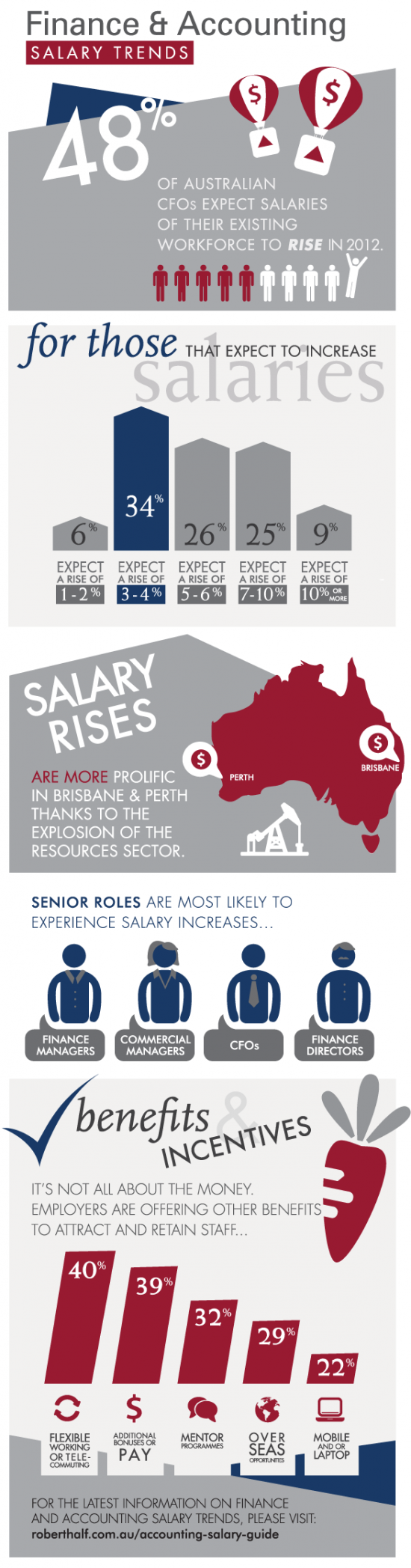 Key Accounting Salary Trends in Australia