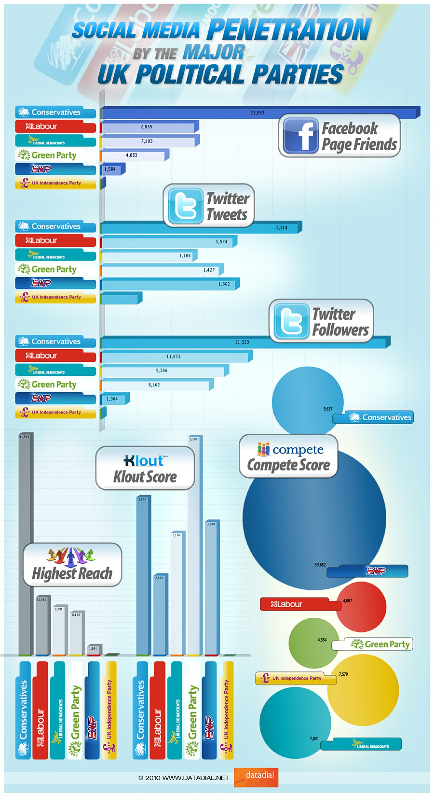 The Social Media Penetration of the Major UK Political Parties