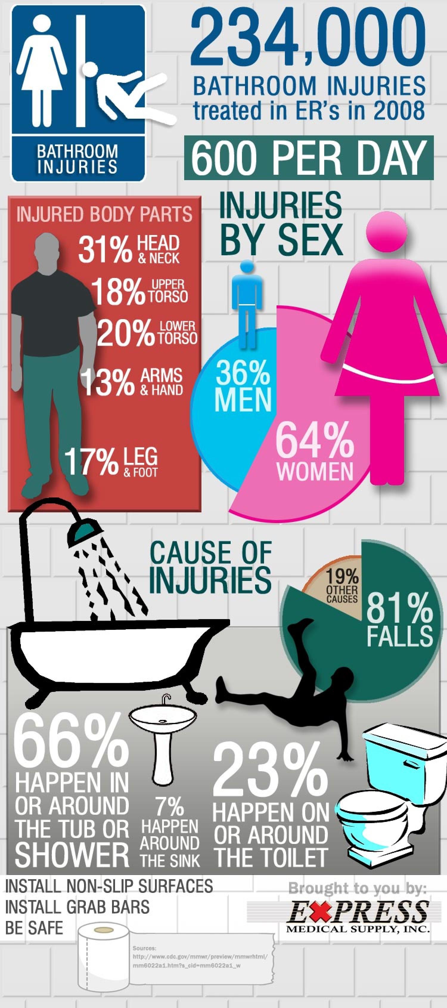 Bathroom injuries