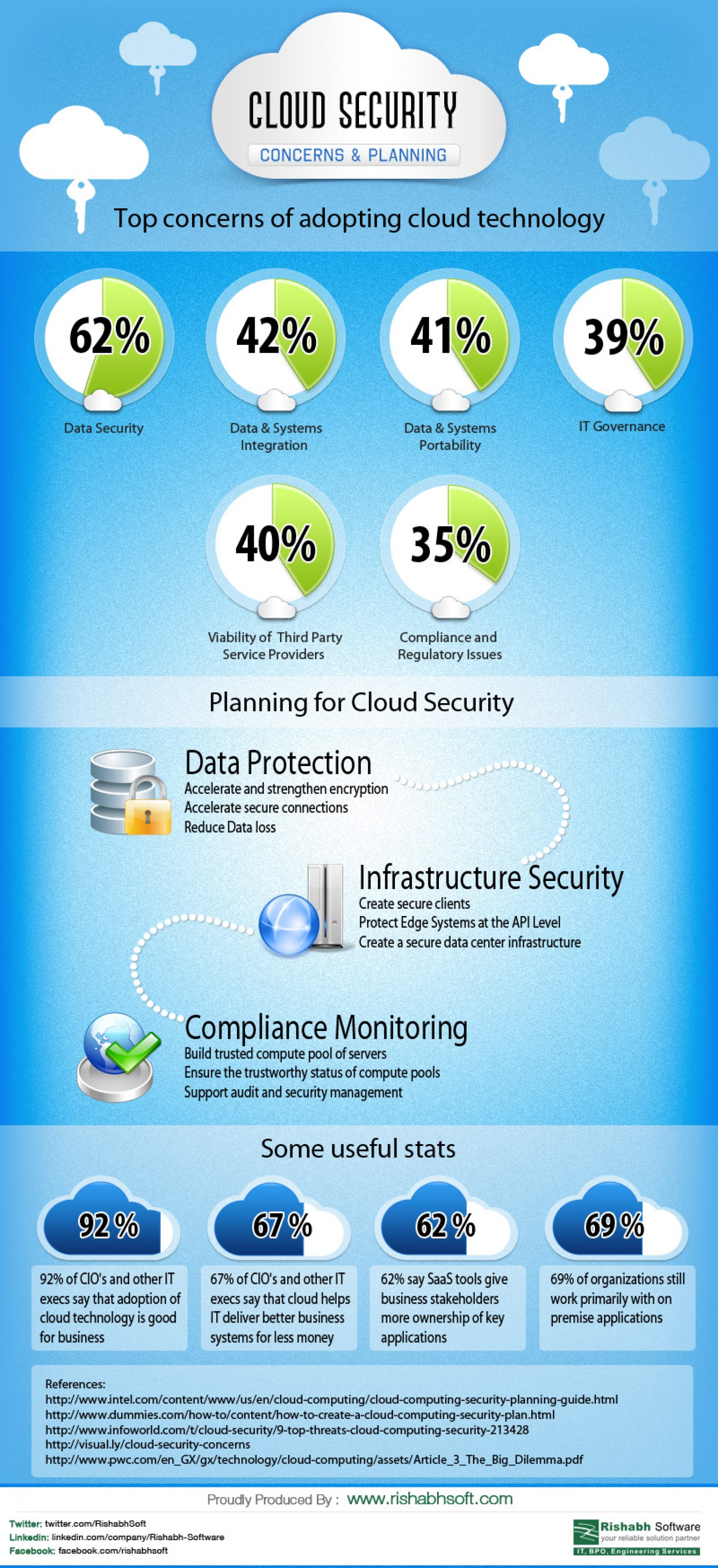 16. Cloud security- concerns & planning