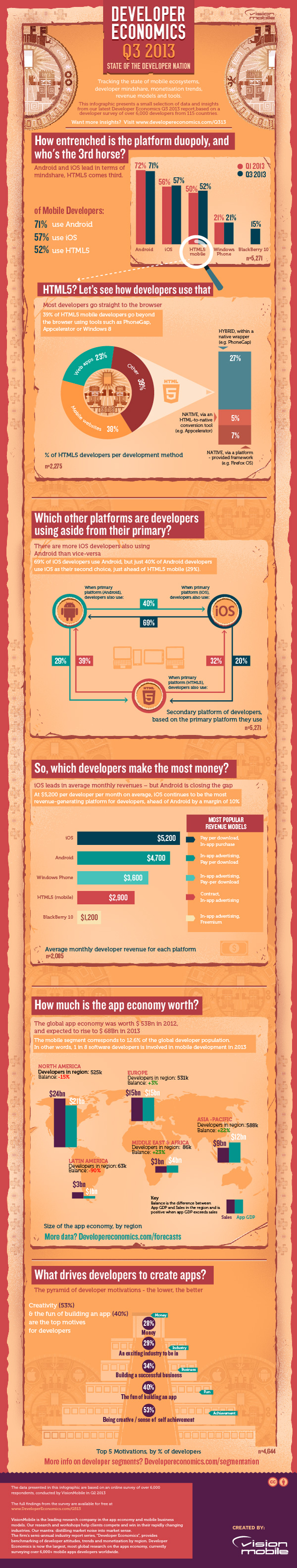 Developer economics Q3 2013