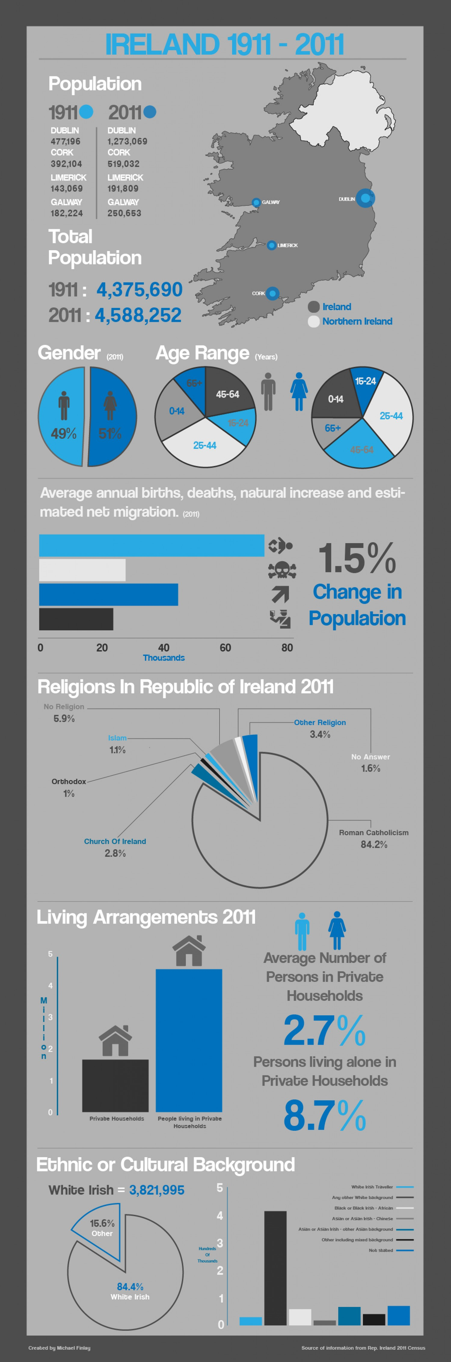 Ireland by numbers
