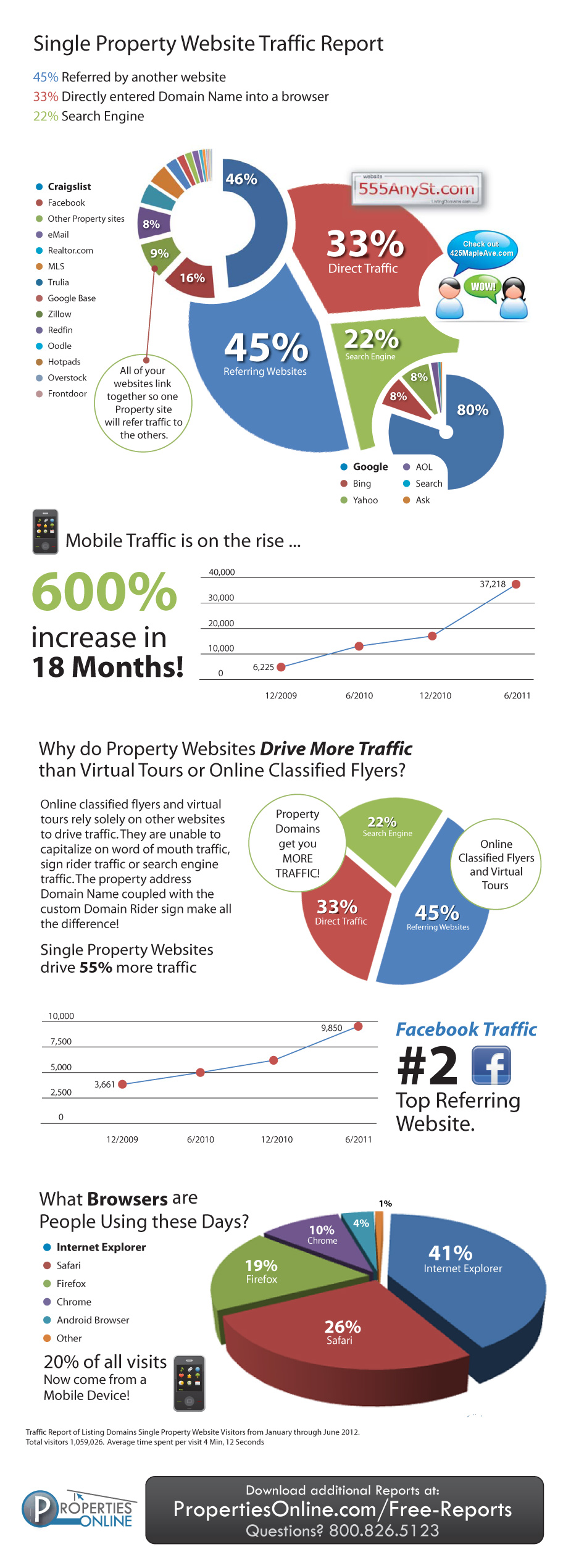 Single property website traffic report