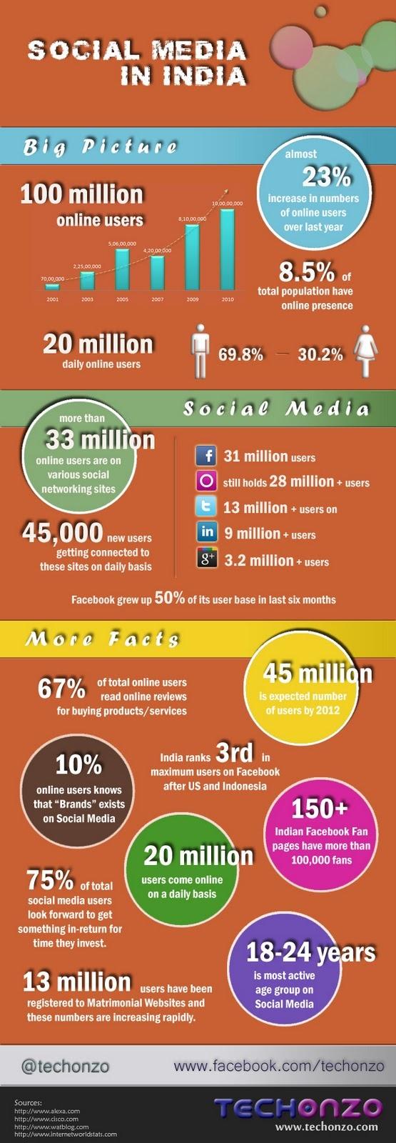 Social Media in India