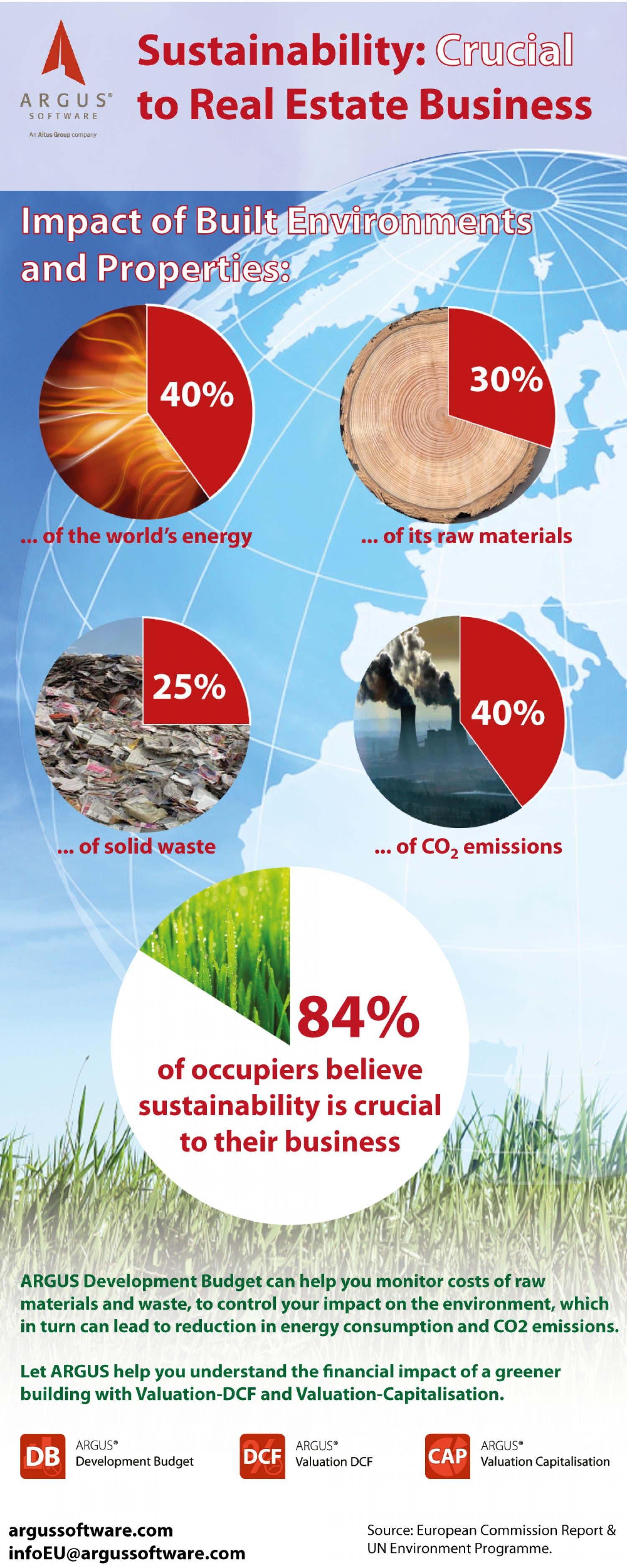 Sustainability: crucial to real estate business