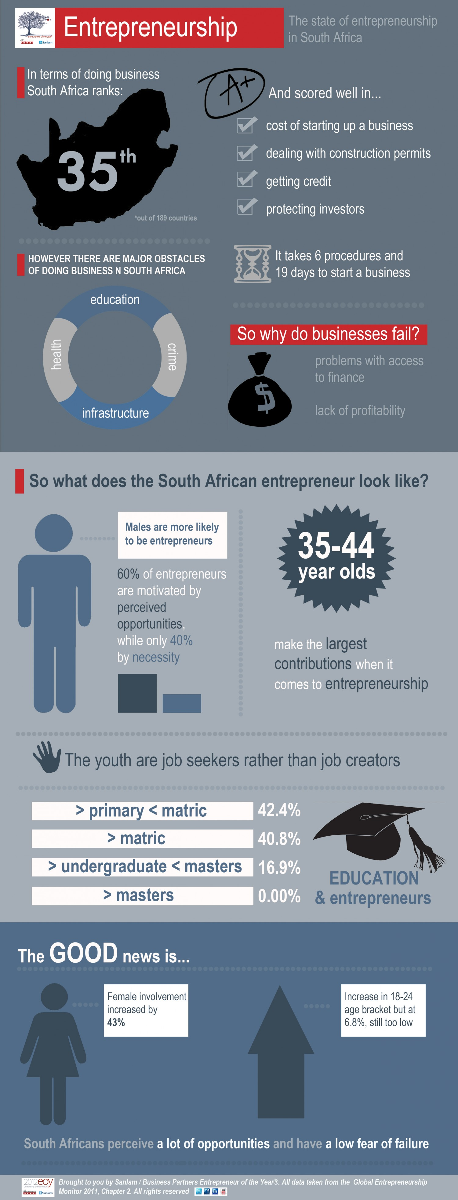 The state of entrepreneurship in South Africa