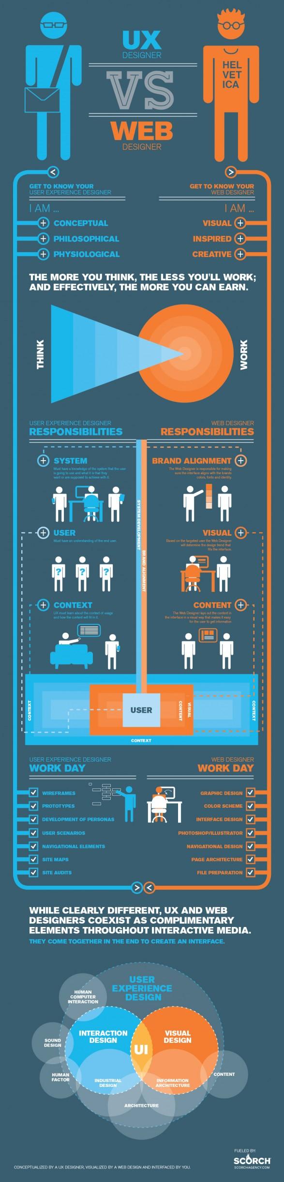 UX designer vs. web designer