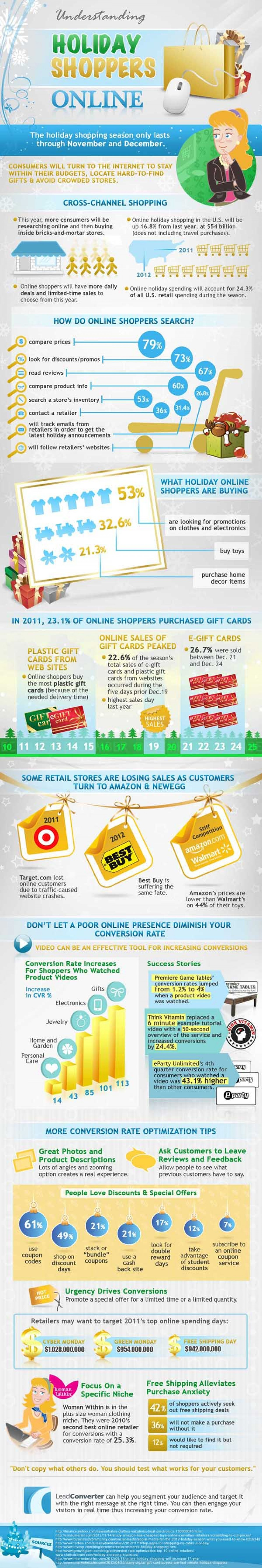 Understanding holiday shoppers online