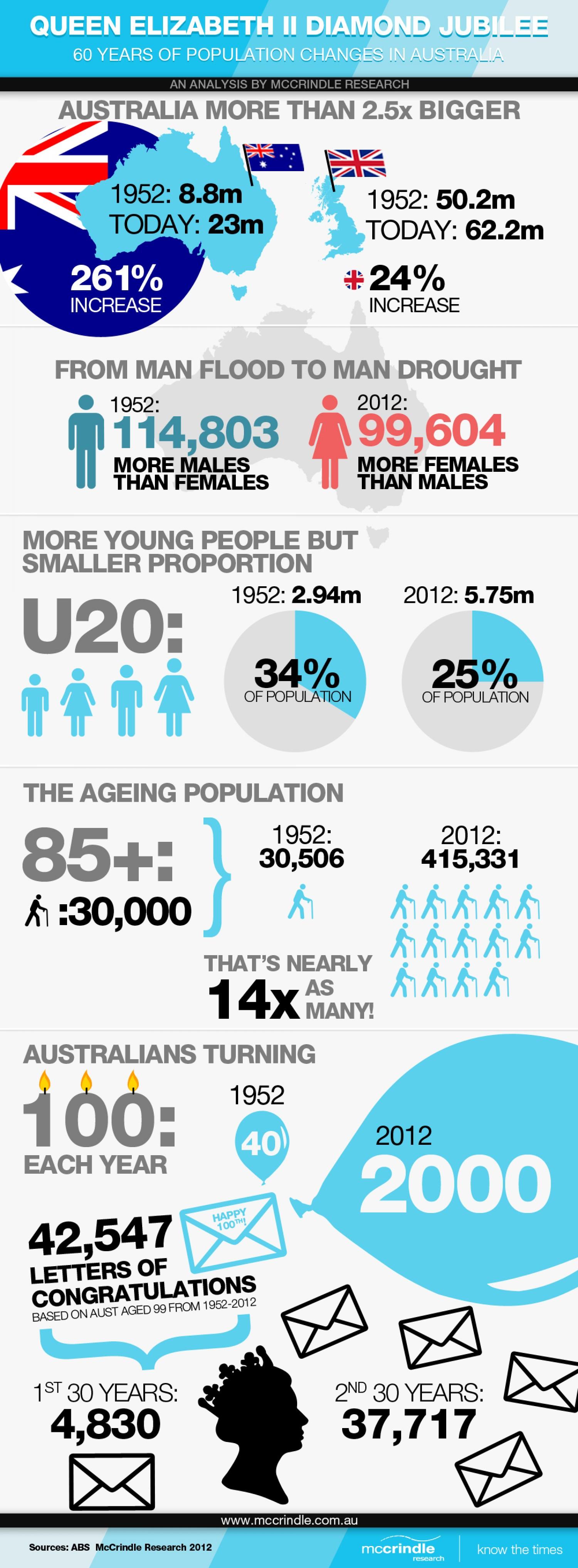 20 fantastic infographics on population infographics