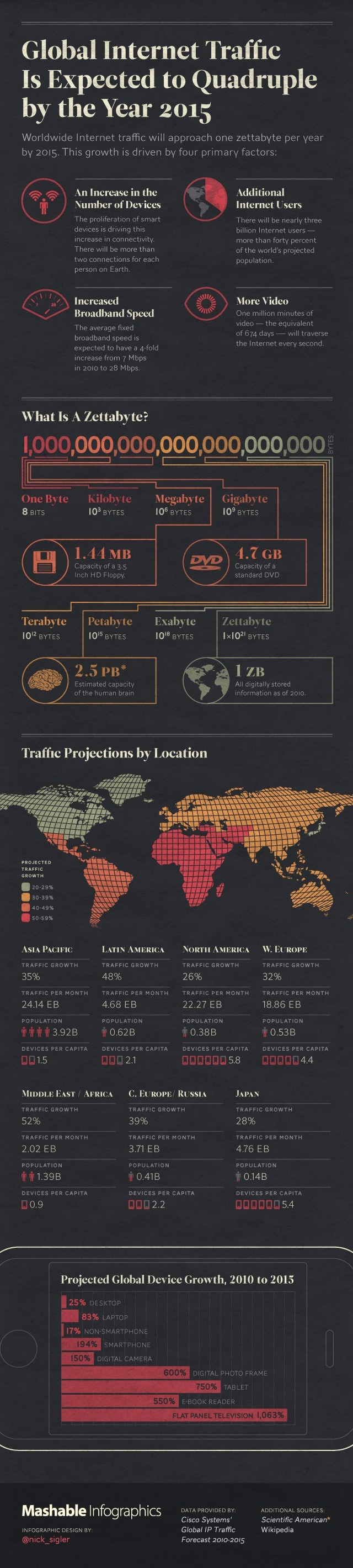 Global internet traffic is expected to quadruple by the year 2015