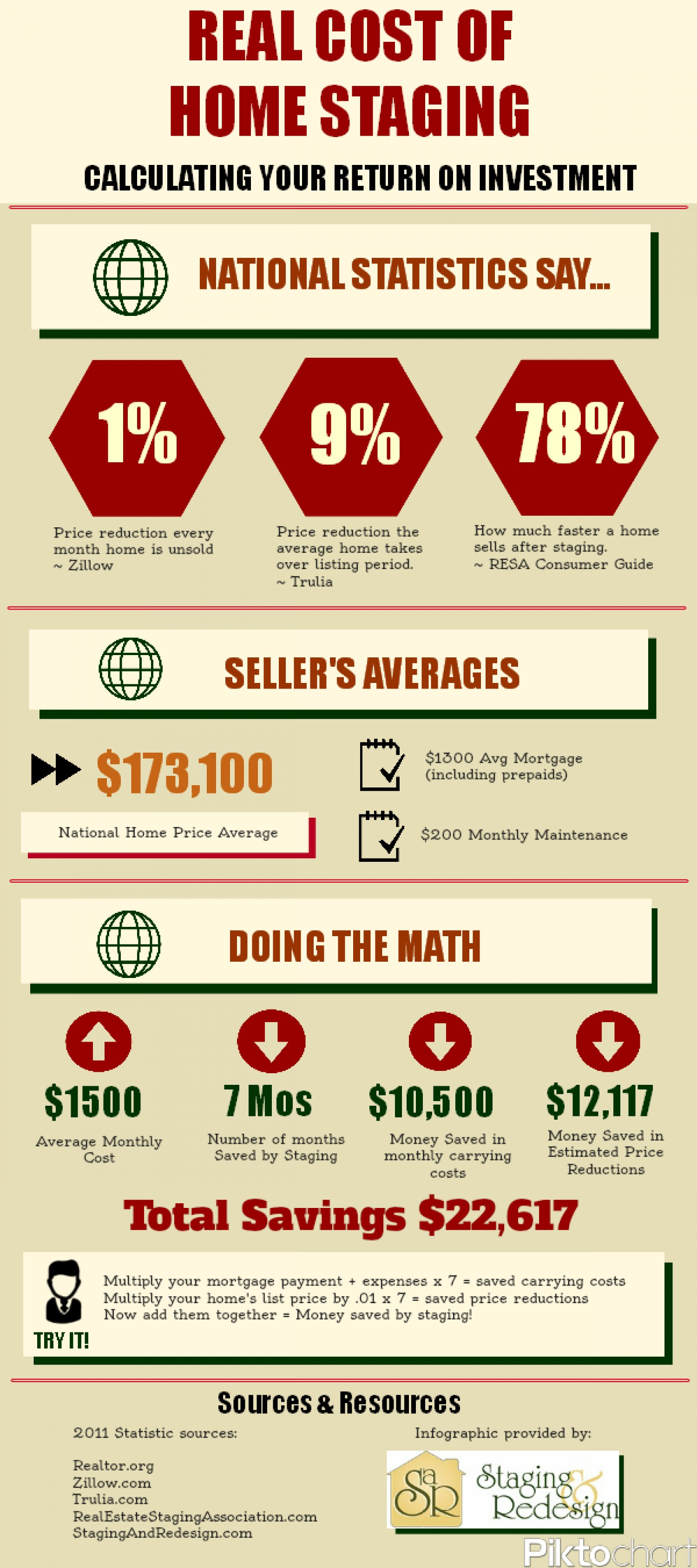 20 amazing infographics on real estate infographics for Cost to stage a house