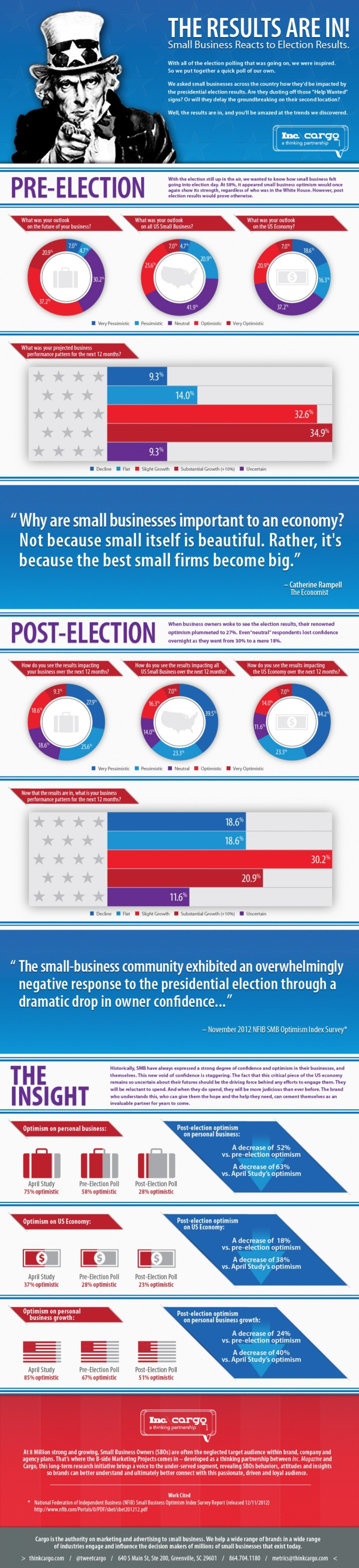 Small business reacts 2012 election results
