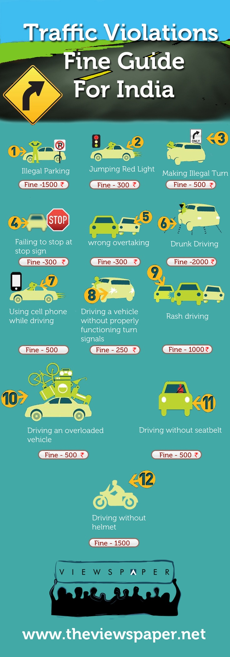 Traffic violation fine guide in India