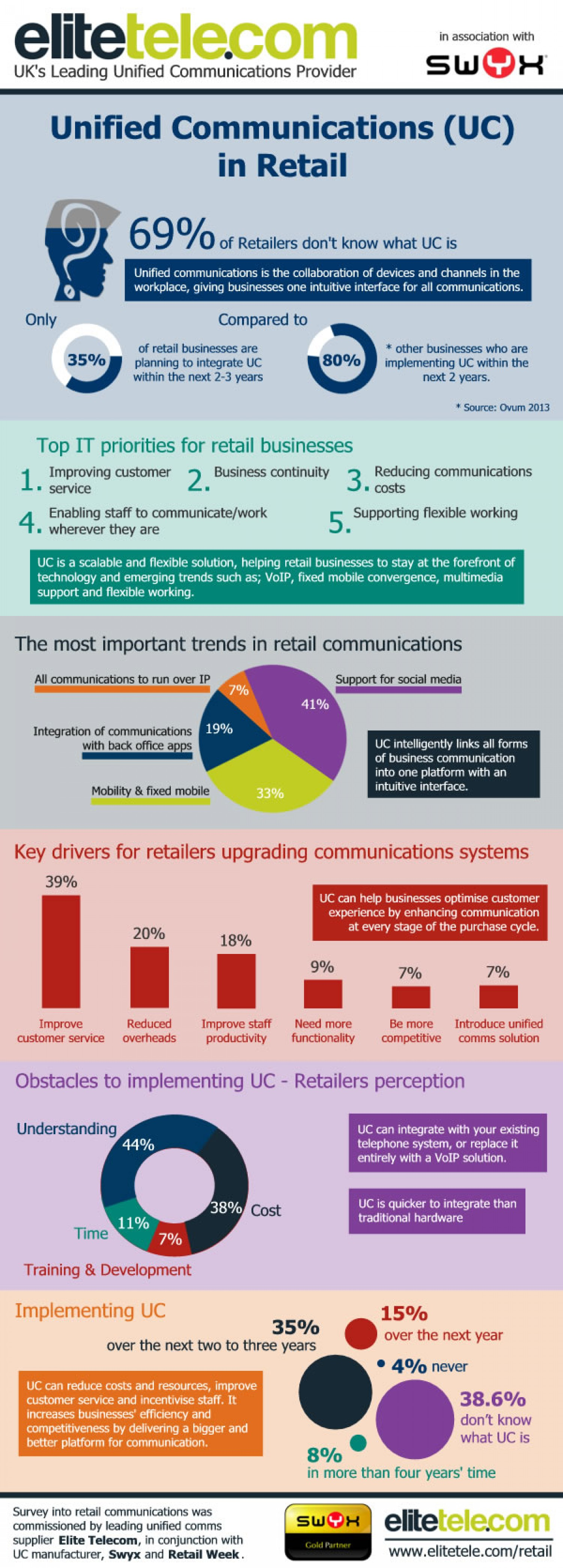 Unified communications (UC) in retail