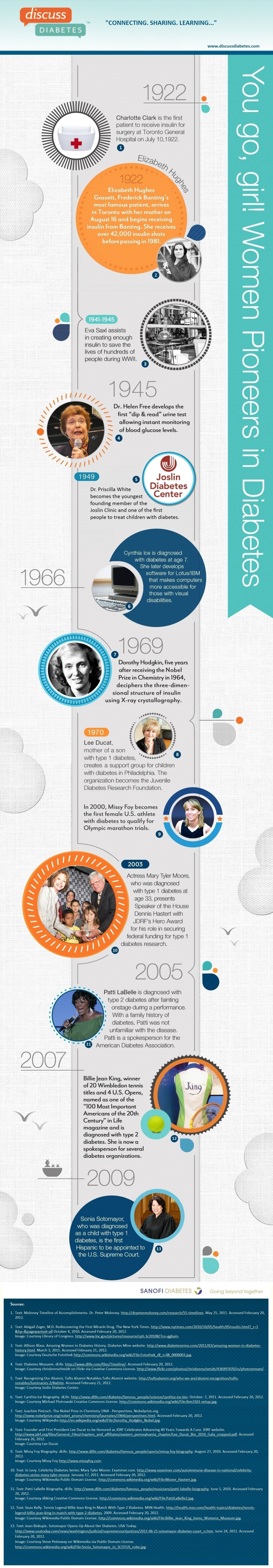 Women pioneers in diabetes timeline
