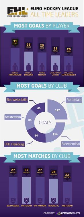 Euro hockey league all time leaders