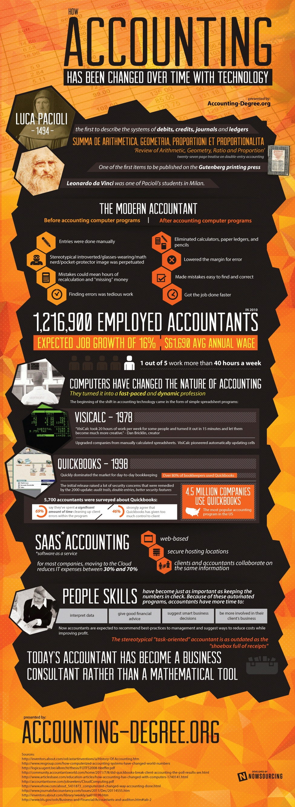 How Technology Changed Accounting from 1494 to 2013