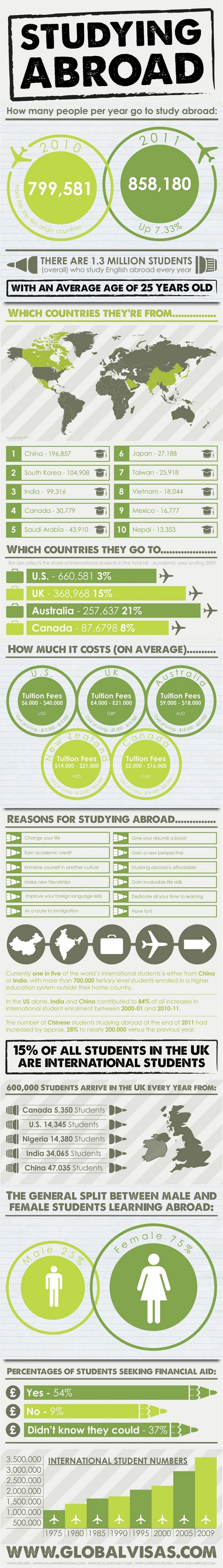 The Best States, Colleges, and Programs for Studying Abroad