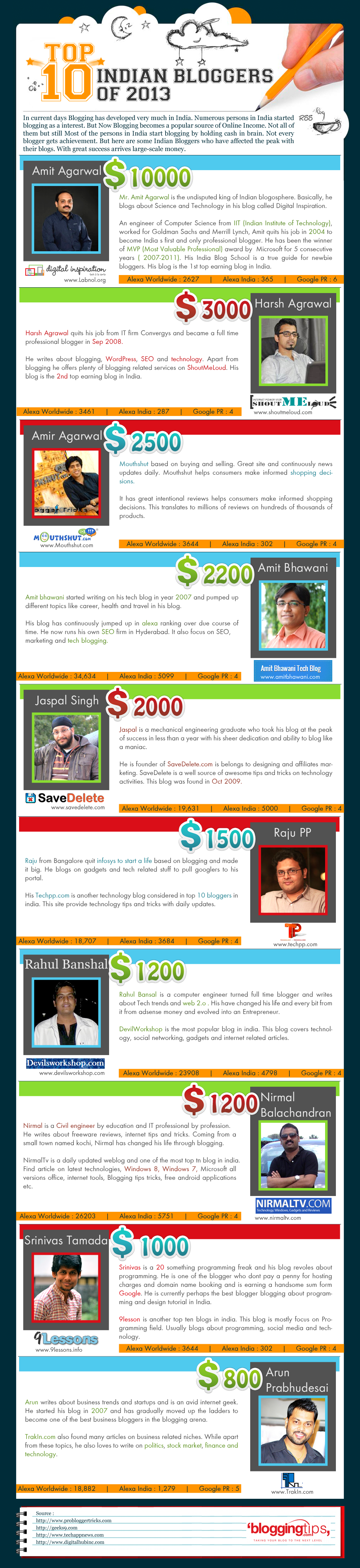 Top 10 Indian bloggers of 2013
