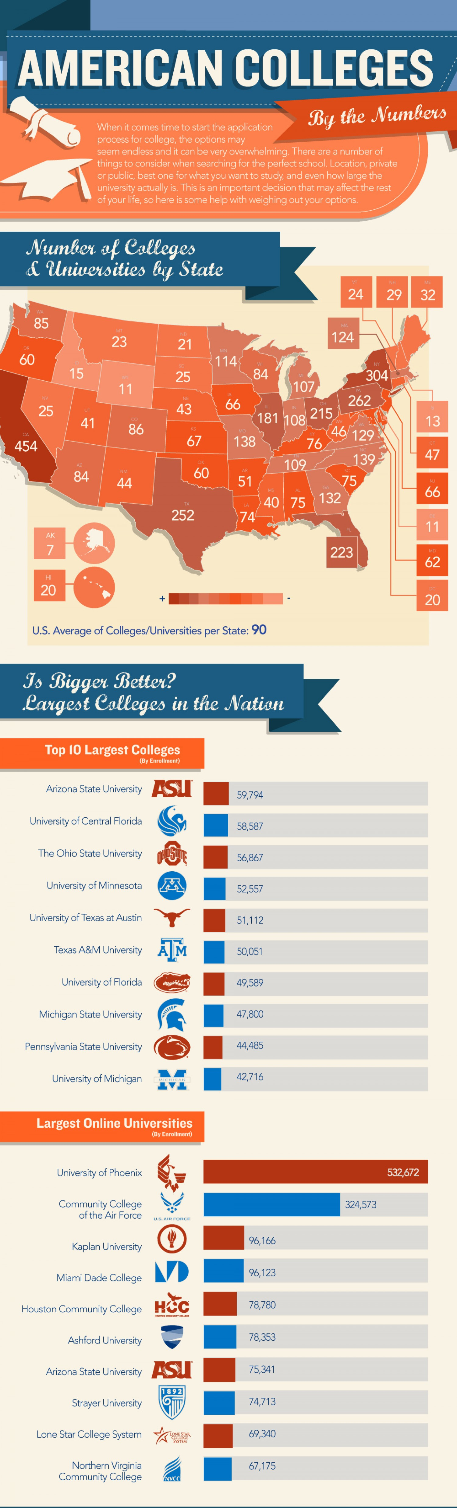 American Colleges and Universities