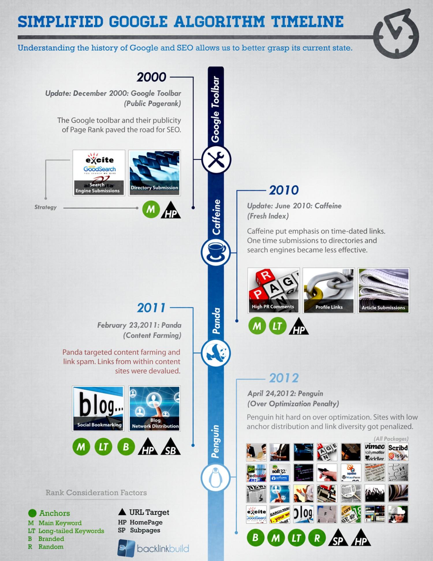 Google algorithm change timeline