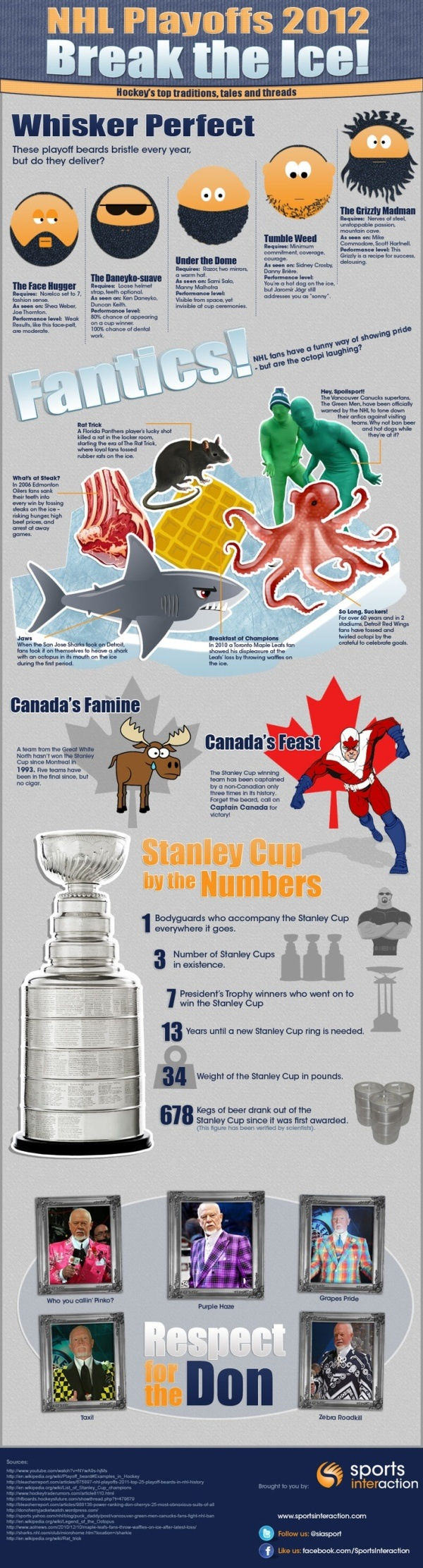 NHL Playoffs 2012