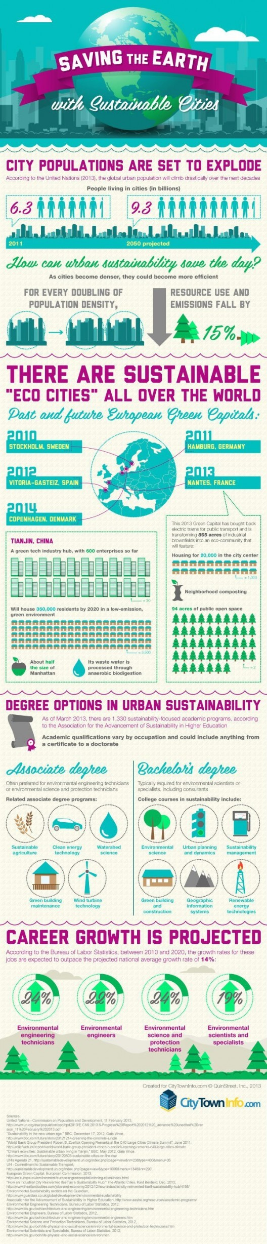 19. Saving the Earth with Sustainable Cities  - Saving The Earth With Sustainable Cities