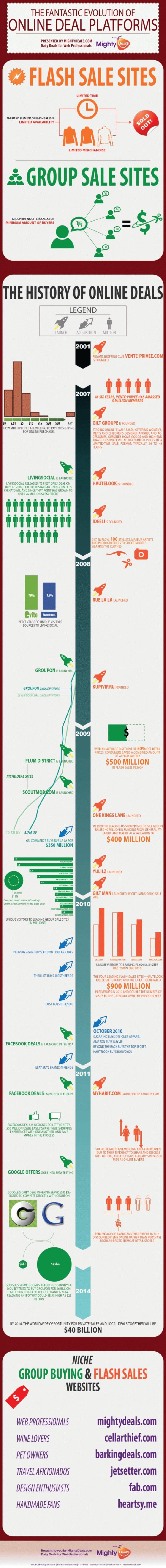 The fantastic evolution of online deal platforms