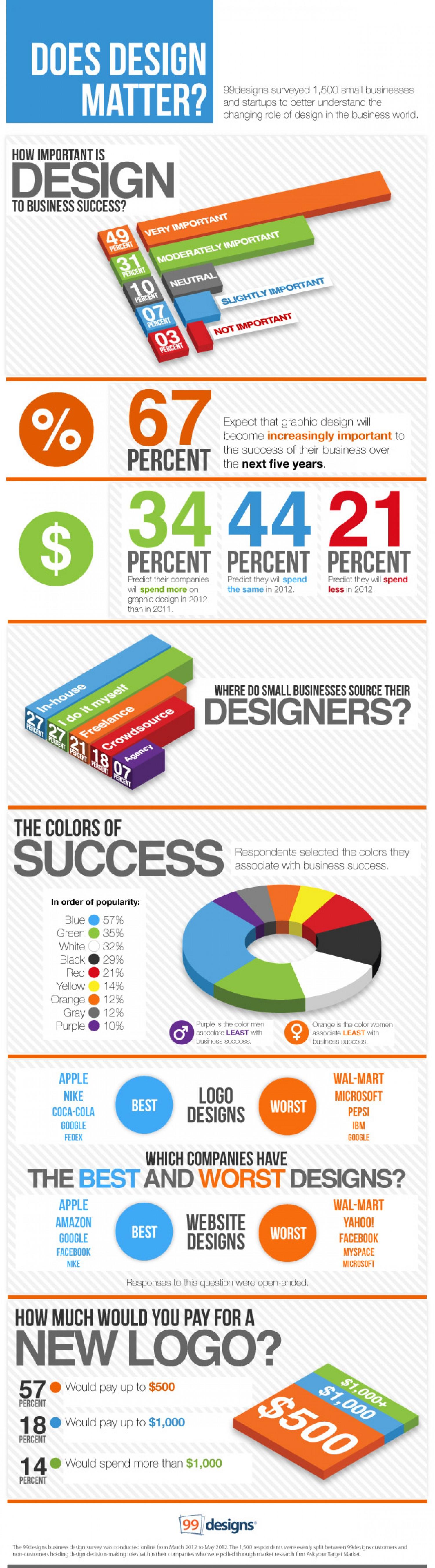 Does Design Matter