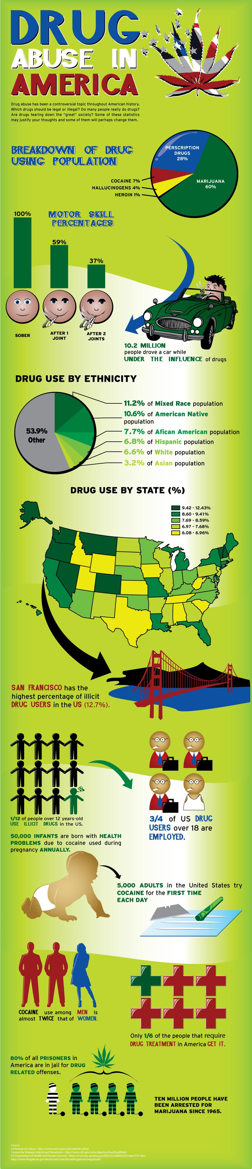 Drug abuse in America