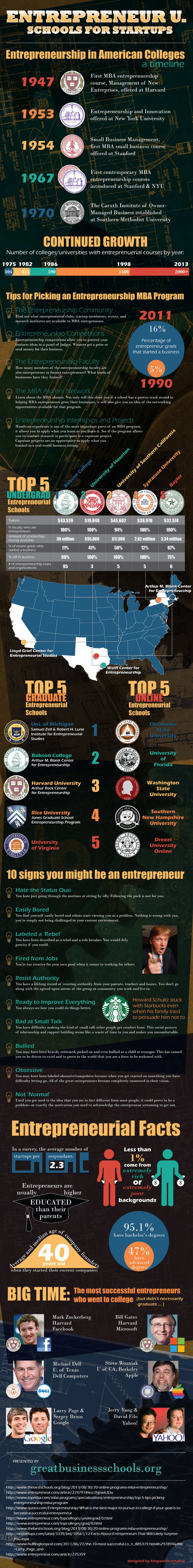 Entrepreneur University: Schools for Start ups