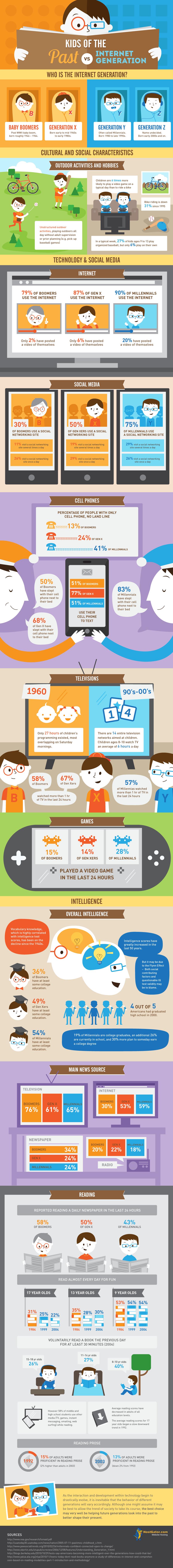 Kids of pasts versus kids of internet generation