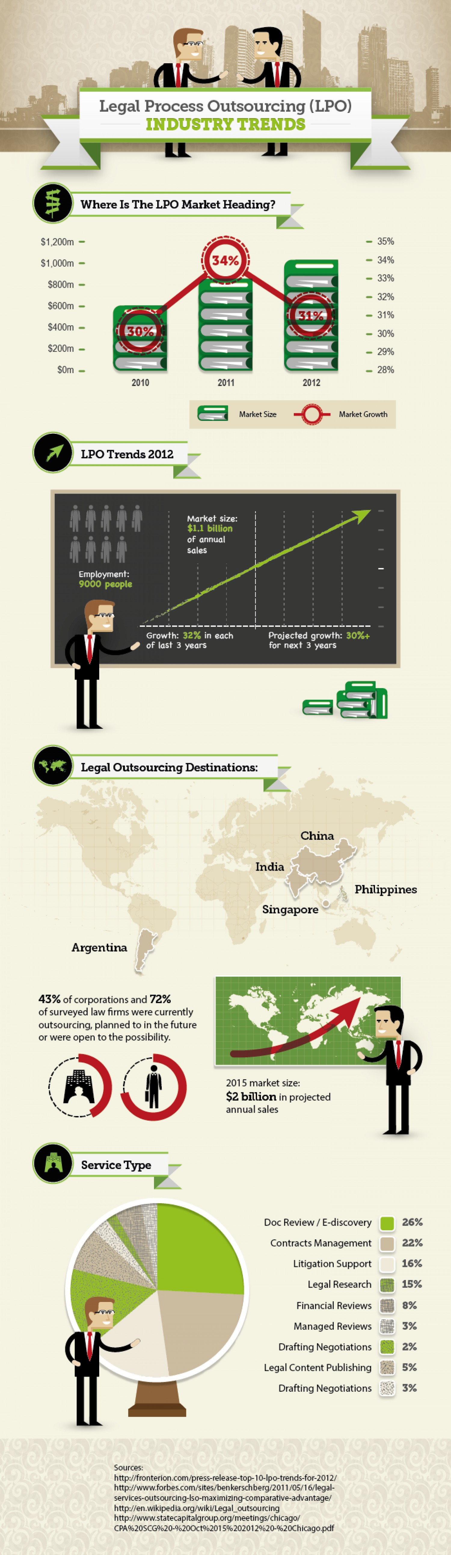 Legal process outsourcing trends