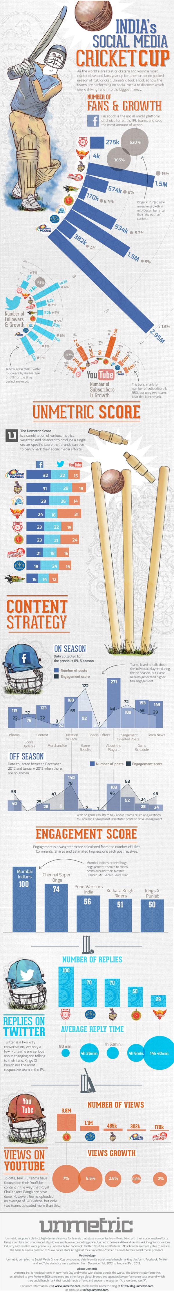 T20 Cricket social-media obsession