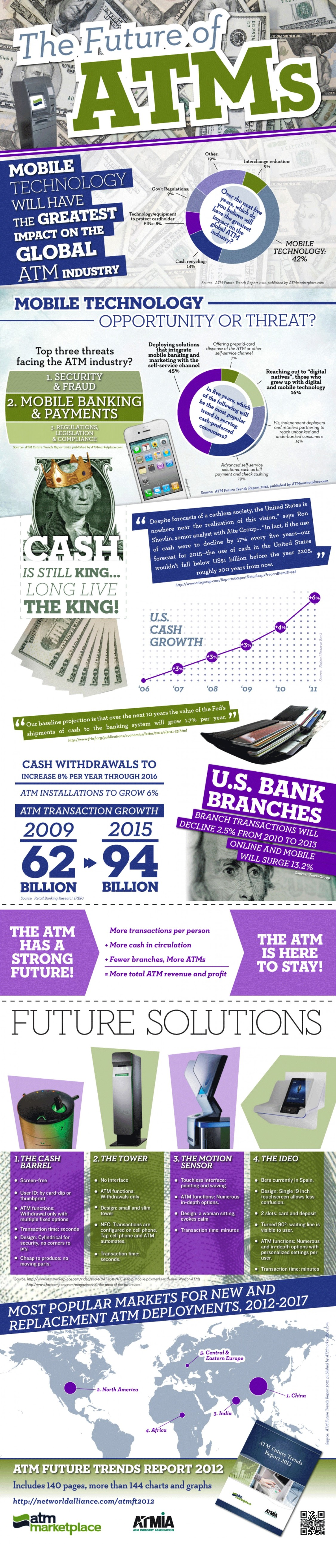 The future of ATMs